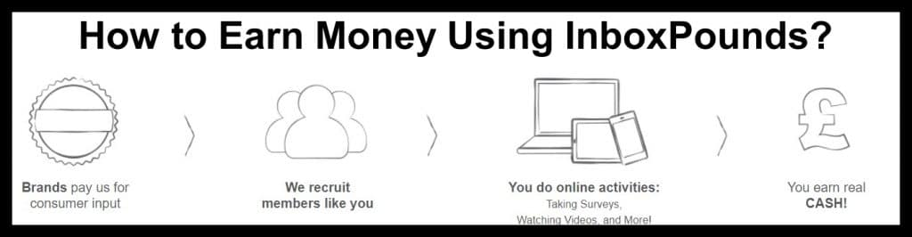 How to Earn Money Using InboxPounds?